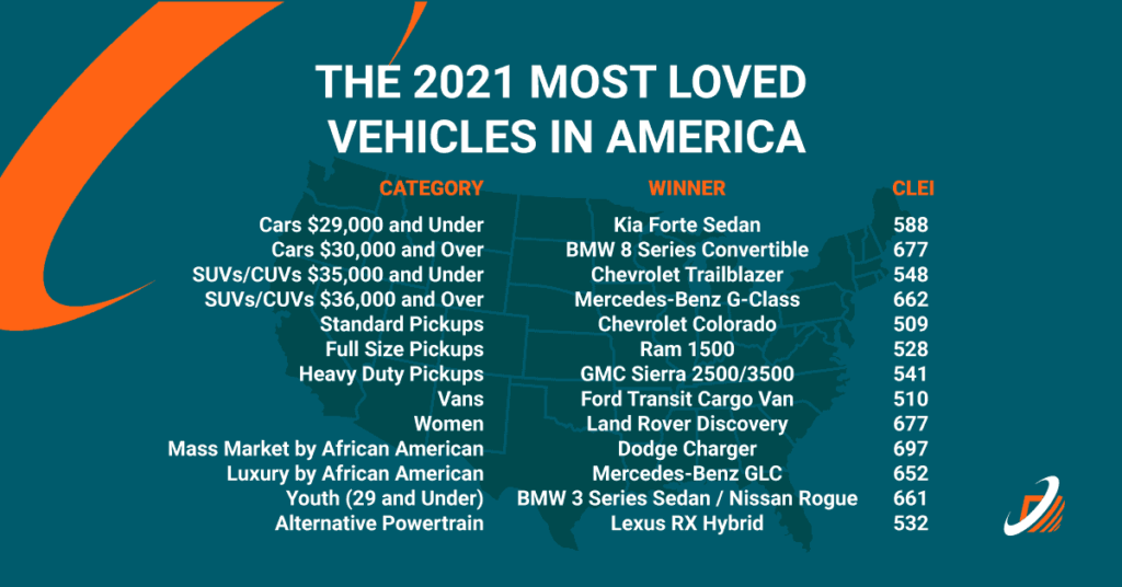The 2021 Most Loved Vehicles in America3